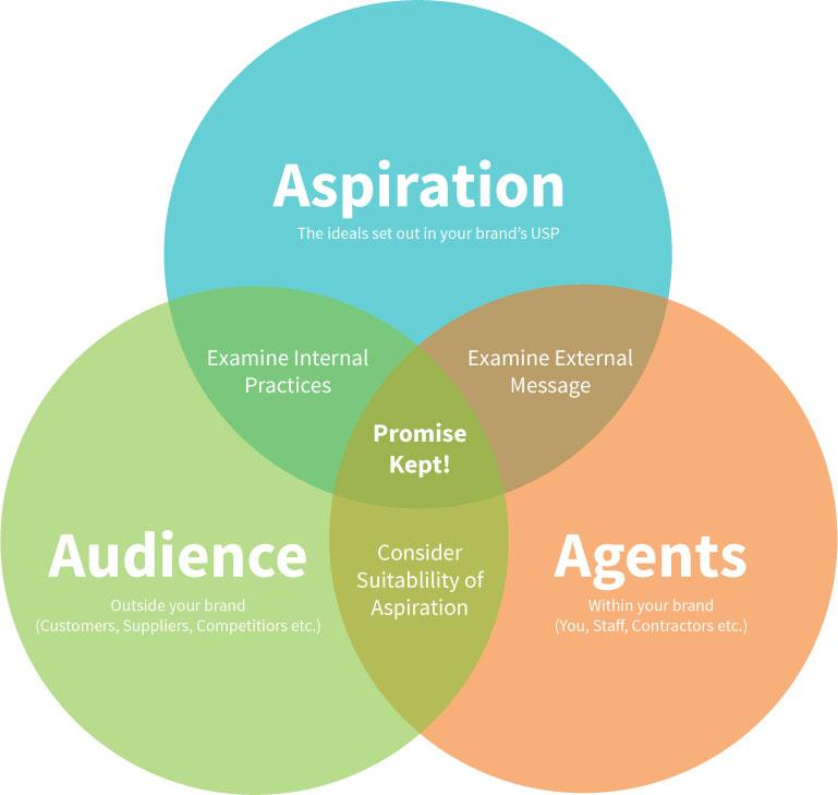 Andrew-Ley-Brand-Promises-Diagram
